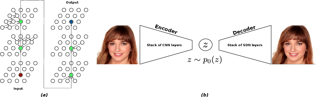 Figure 1 for Spatial Dependency Networks: Neural Layers for Improved Generative Image Modeling
