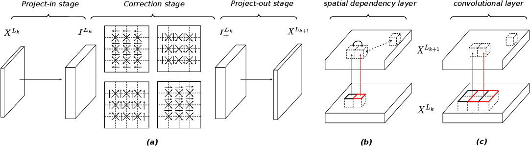 Figure 3 for Spatial Dependency Networks: Neural Layers for Improved Generative Image Modeling