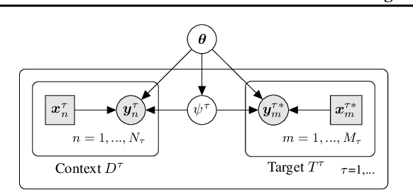 Figure 1 for TaskNorm: Rethinking Batch Normalization for Meta-Learning