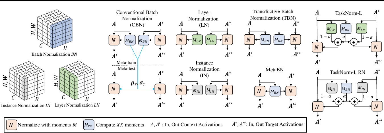 Figure 3 for TaskNorm: Rethinking Batch Normalization for Meta-Learning