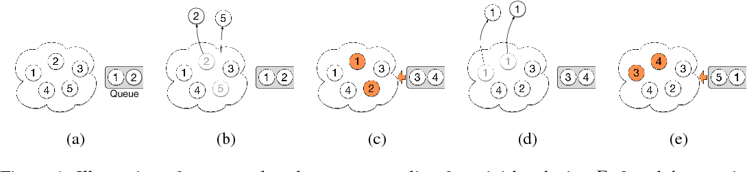 Figure 1 for Sequenced-Replacement Sampling for Deep Learning