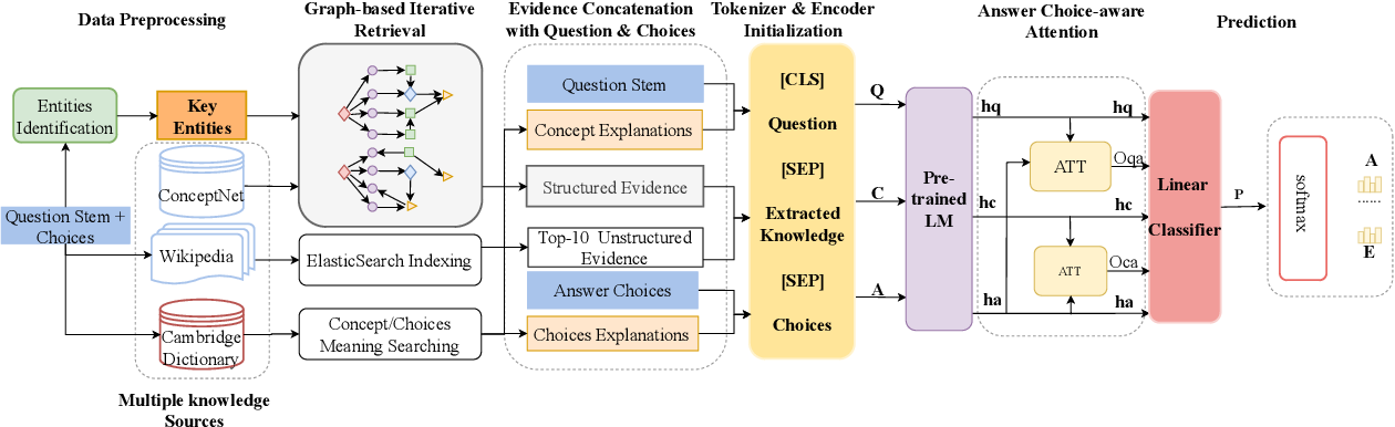 Figure 2 for Improving Commonsense Question Answering by Graph-based Iterative Retrieval over Multiple Knowledge Sources
