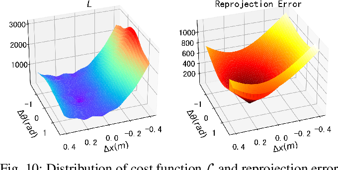 Figure 2 for ACSC: Automatic Calibration for Non-repetitive Scanning Solid-State LiDAR and Camera Systems
