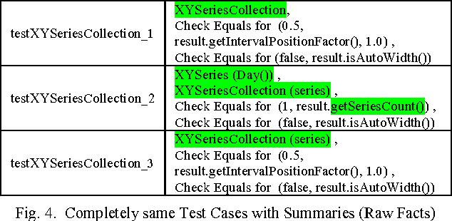 Towards generating human-oriented summaries of unit test cases
