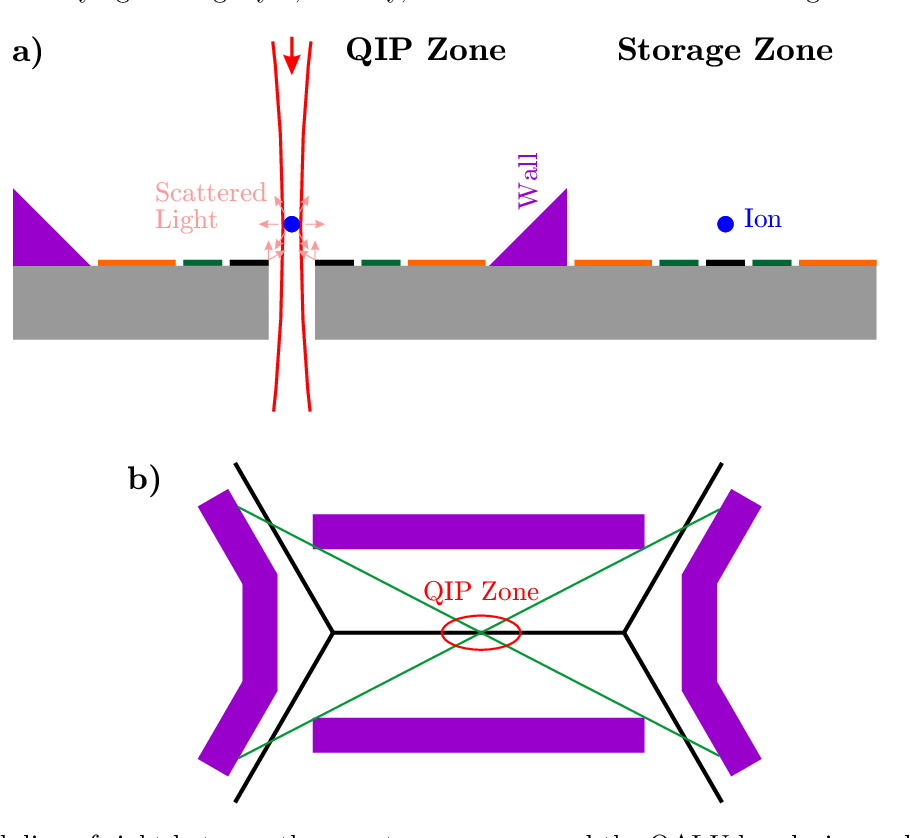 Figure 17 from A Quantum von Neumann Architecture for Large-Scale