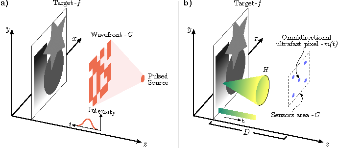 Figure 1 for Lensless Imaging with Compressive Ultrafast Sensing