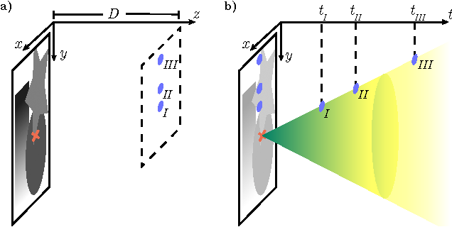 Figure 2 for Lensless Imaging with Compressive Ultrafast Sensing