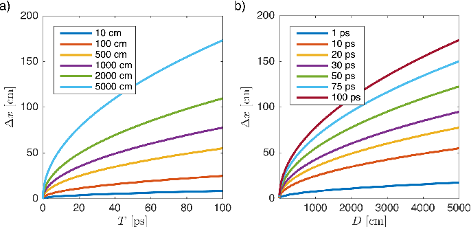 Figure 4 for Lensless Imaging with Compressive Ultrafast Sensing