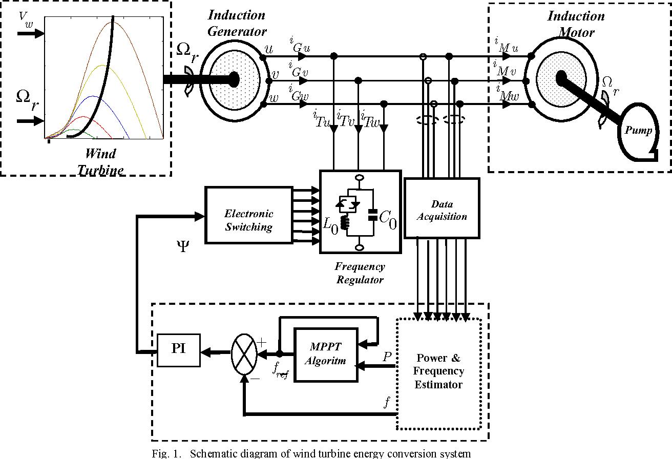 Mppt Control Of Wind Pumping Plant Using Induction Generator Circuit Diagram Semantic Scholar