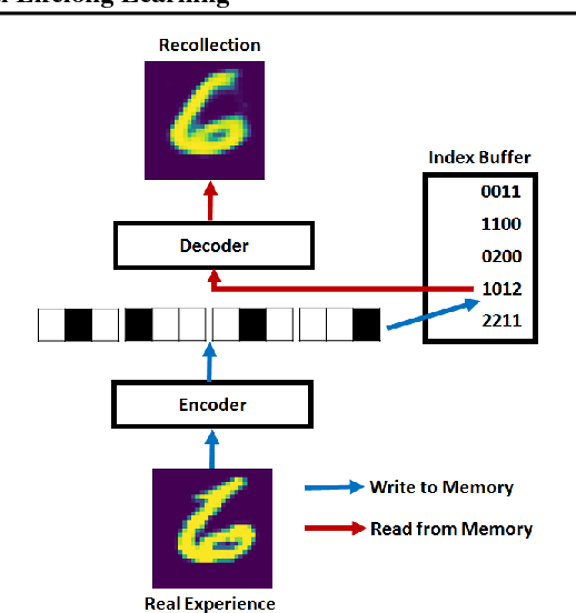 Figure 1 for Scalable Recollections for Continual Lifelong Learning
