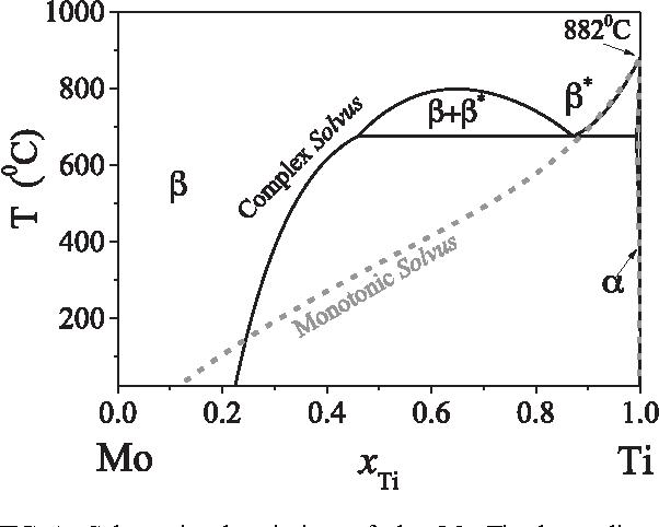 Molybdenum titanium phase diagram evaluated from ab initio figure 1 ccuart Gallery