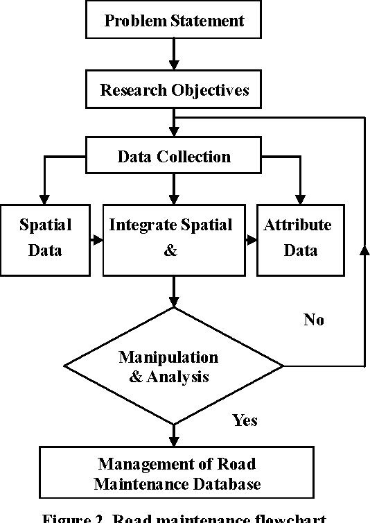 Figure 2 From Managing Road Maintenance Using Geographic Information
