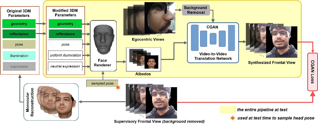 Figure 3 for Egocentric Videoconferencing