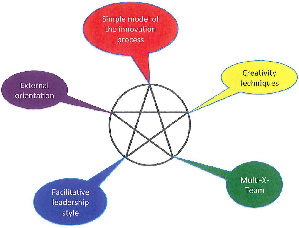Figure 2 from The Delft Innovation Method: A Design Thinker's Guide