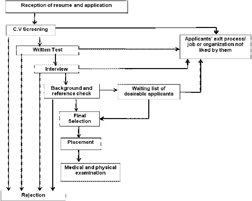 PDF] The Process of Recruitment and Selection in a Developing