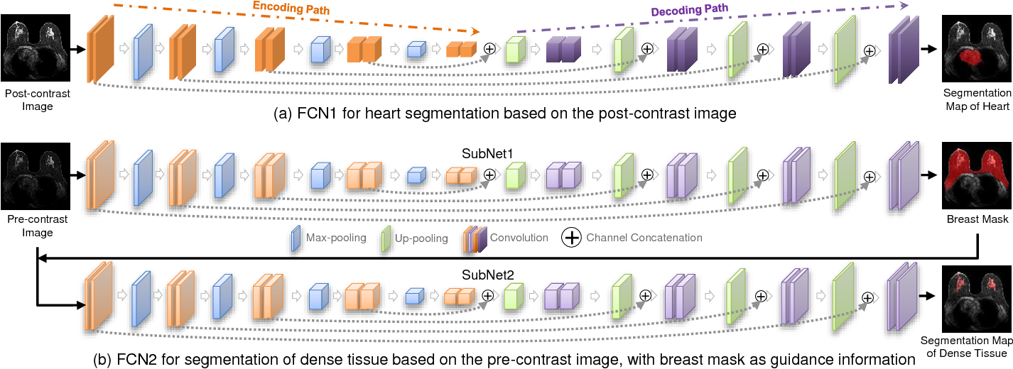 Figure 4 for Automatic deep learning-based normalization of breast dynamic contrast-enhanced magnetic resonance images