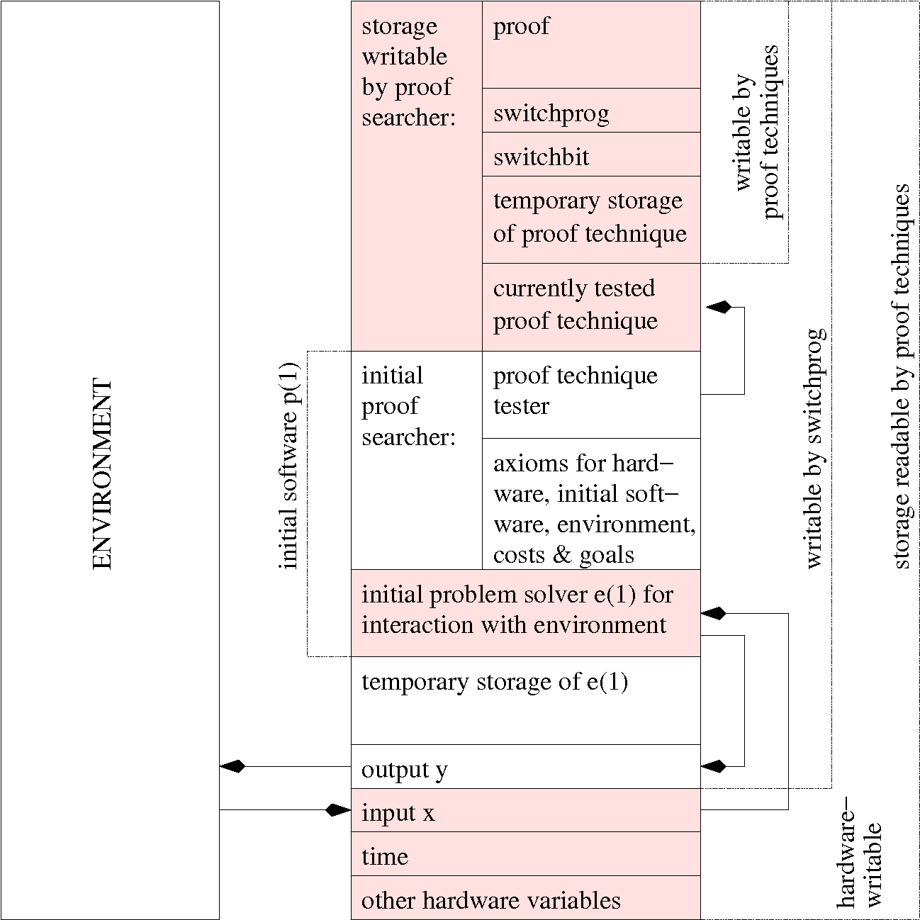 Figure 1 for Goedel Machines: Self-Referential Universal Problem Solvers Making Provably Optimal Self-Improvements