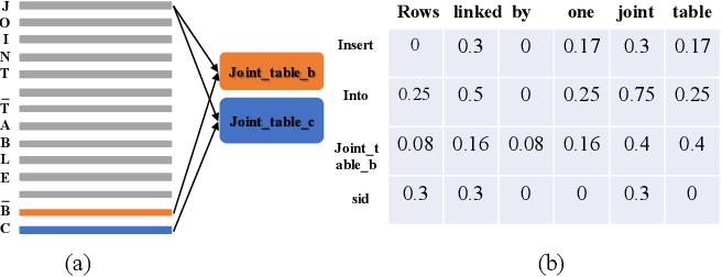 Figure 3 for OCoR: An Overlapping-Aware Code Retriever