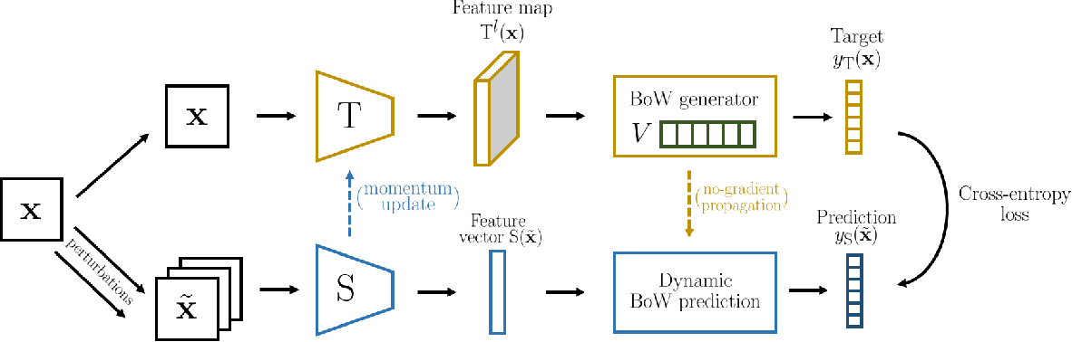 Figure 1 for Online Bag-of-Visual-Words Generation for Unsupervised Representation Learning