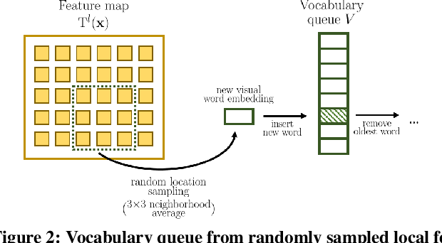 Figure 3 for Online Bag-of-Visual-Words Generation for Unsupervised Representation Learning