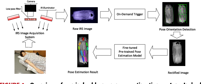 Figure 1 for In-Bed Pose Estimation: Deep Learning with Shallow Dataset