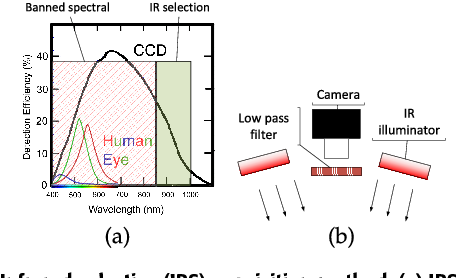 Figure 2 for In-Bed Pose Estimation: Deep Learning with Shallow Dataset