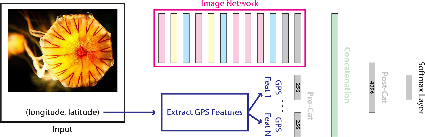 Figure 3 for Improving Image Classification with Location Context