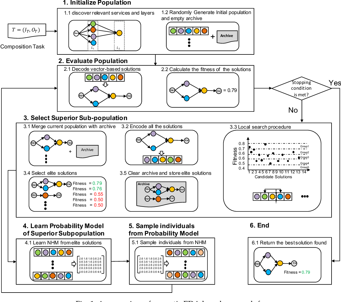 Figure 2 for Memetic EDA-Based Approaches to Comprehensive Quality-Aware Automated Semantic Web Service Composition