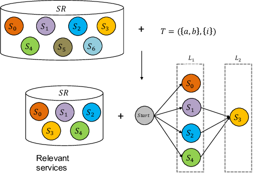 Figure 3 for Memetic EDA-Based Approaches to Comprehensive Quality-Aware Automated Semantic Web Service Composition