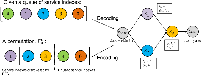 Figure 4 for Memetic EDA-Based Approaches to Comprehensive Quality-Aware Automated Semantic Web Service Composition