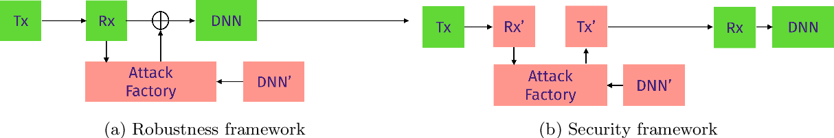 Figure 1 for On the benefits of robust models in modulation recognition