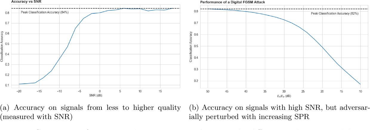 Figure 3 for On the benefits of robust models in modulation recognition