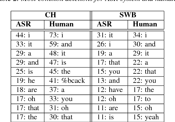 Figure 4 for Comparing Human and Machine Errors in Conversational Speech Transcription