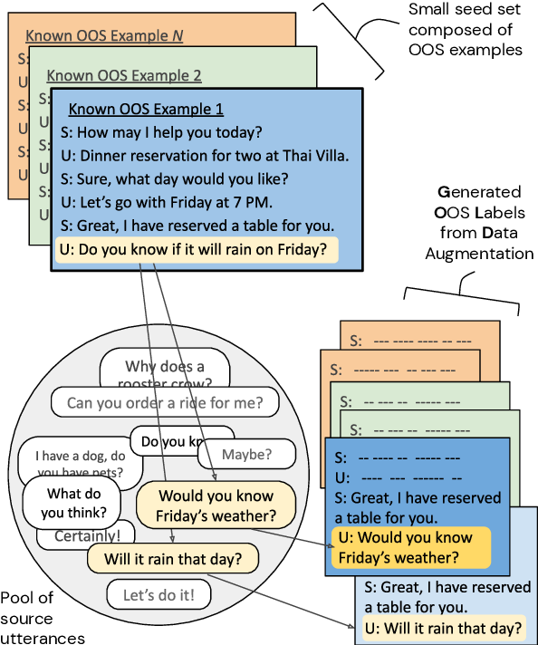 Figure 1 for GOLD: Improving Out-of-Scope Detection in Dialogues using Data Augmentation