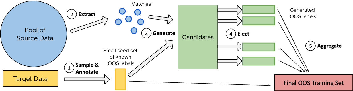 Figure 3 for GOLD: Improving Out-of-Scope Detection in Dialogues using Data Augmentation