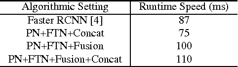 Figure 4 for Evolving Boxes for Fast Vehicle Detection