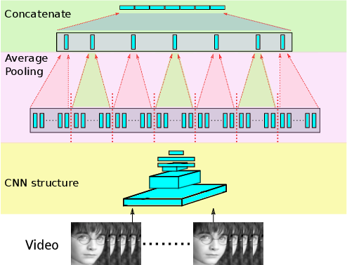 Figure 3 for Feature-level and Model-level Audiovisual Fusion for Emotion Recognition in the Wild
