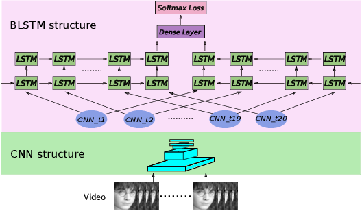 Figure 4 for Feature-level and Model-level Audiovisual Fusion for Emotion Recognition in the Wild