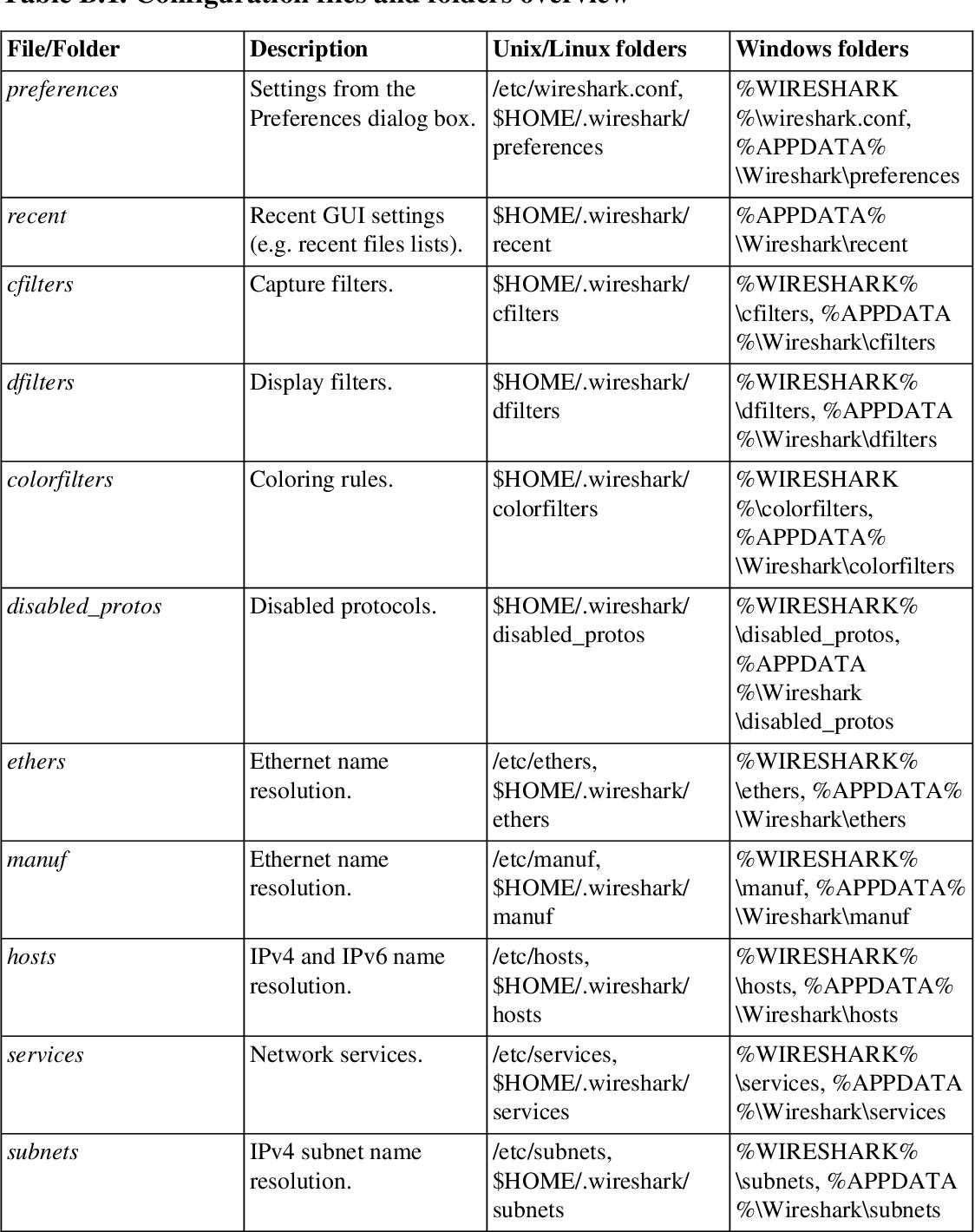 PDF] Wireshark User's Guide For Wireshark 2 1 - Semantic Scholar