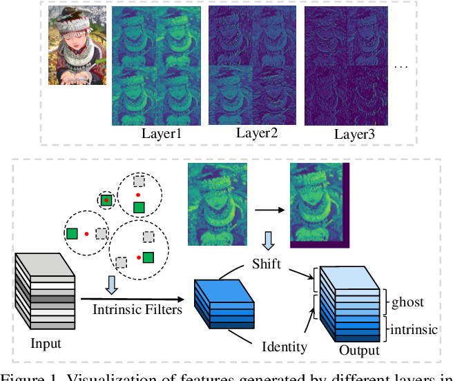 Figure 1 for GhostSR: Learning Ghost Features for Efficient Image Super-Resolution