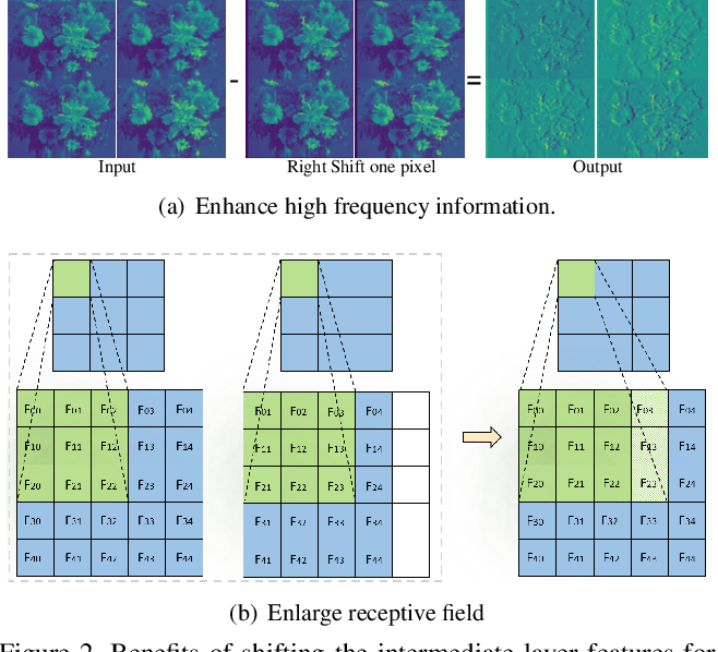 Figure 3 for GhostSR: Learning Ghost Features for Efficient Image Super-Resolution