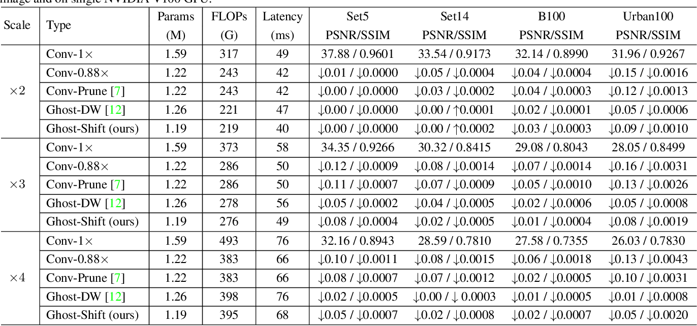 Figure 4 for GhostSR: Learning Ghost Features for Efficient Image Super-Resolution