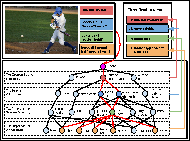 Figure 1 for Learning Structured Inference Neural Networks with Label Relations