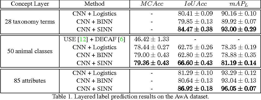 Figure 2 for Learning Structured Inference Neural Networks with Label Relations