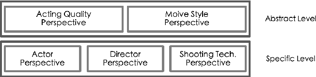 Figure 1 for Multi-Perspective Neural Architecture for Recommendation System