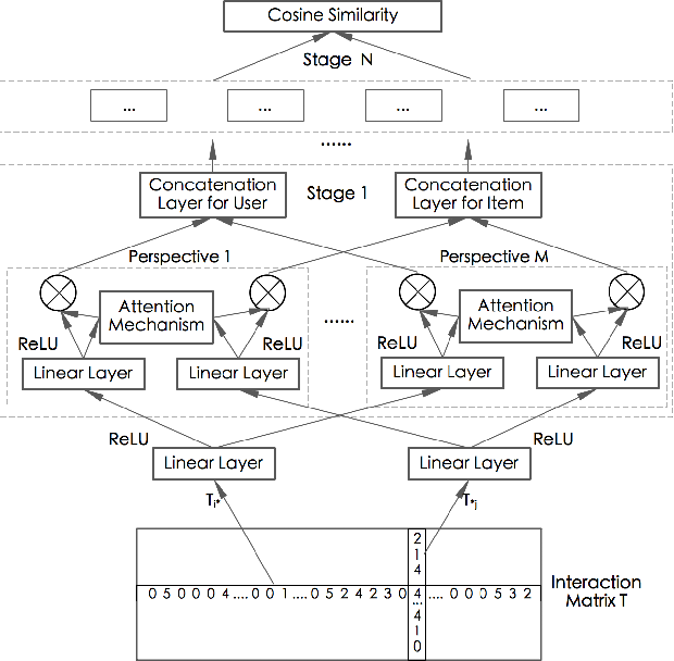 Figure 3 for Multi-Perspective Neural Architecture for Recommendation System