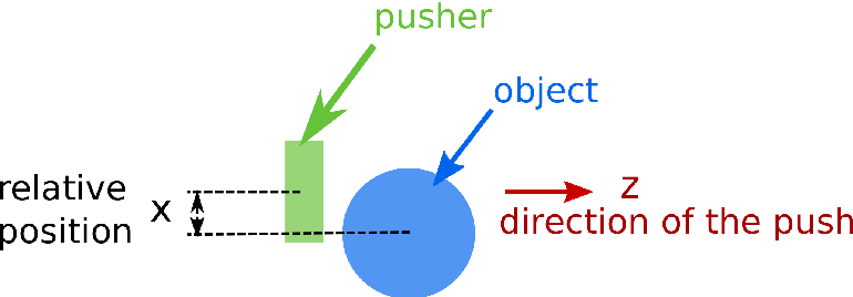 Figure 2 for Focused Model-Learning and Planning for Non-Gaussian Continuous State-Action Systems