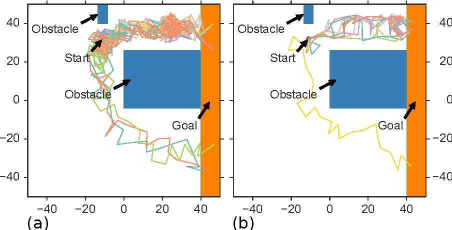 Figure 4 for Focused Model-Learning and Planning for Non-Gaussian Continuous State-Action Systems