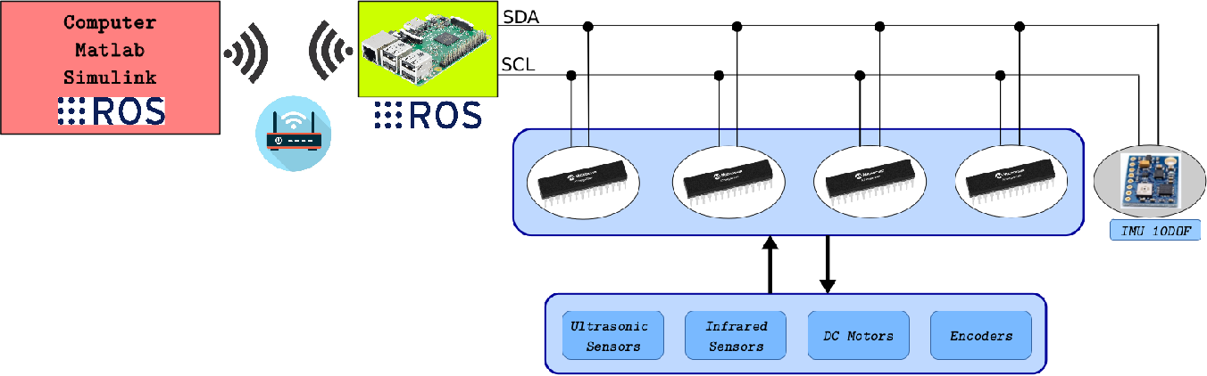 Generic ROS-based Architecture for Heterogeneous Multi-Autonomous