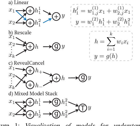 Figure 1 for Explaining Models by Propagating Shapley Values of Local Components